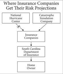 Billion-Risk-Projections
