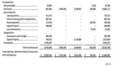 Bill-Rauch-city-fund-balances