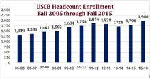 USCB head count 2005 2015